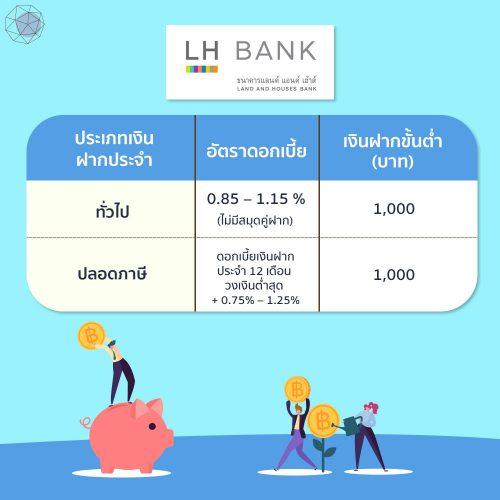 ฝากประจำดอกเบี้ยสูง LH BANK