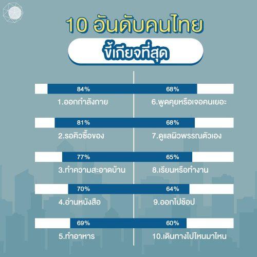 Lazy economy 10 อันดับที่คนไทยขี้เกียจมากที่สุด